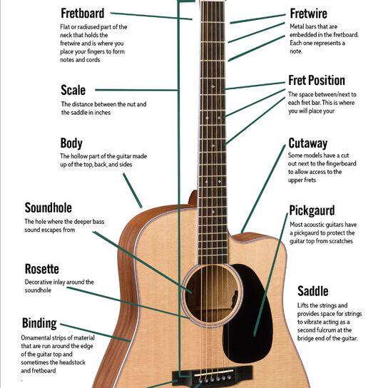 Guitar Parts and Jargon: Part 1
