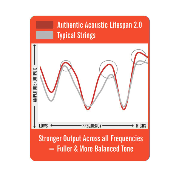 Martin Authentic Acoustic Lifespan® 2.0 Guitar Strings image number 2