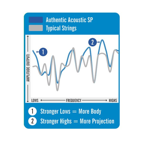 Authentic Acoustic SP® Guitar Strings Phosphor Bronze image number 2